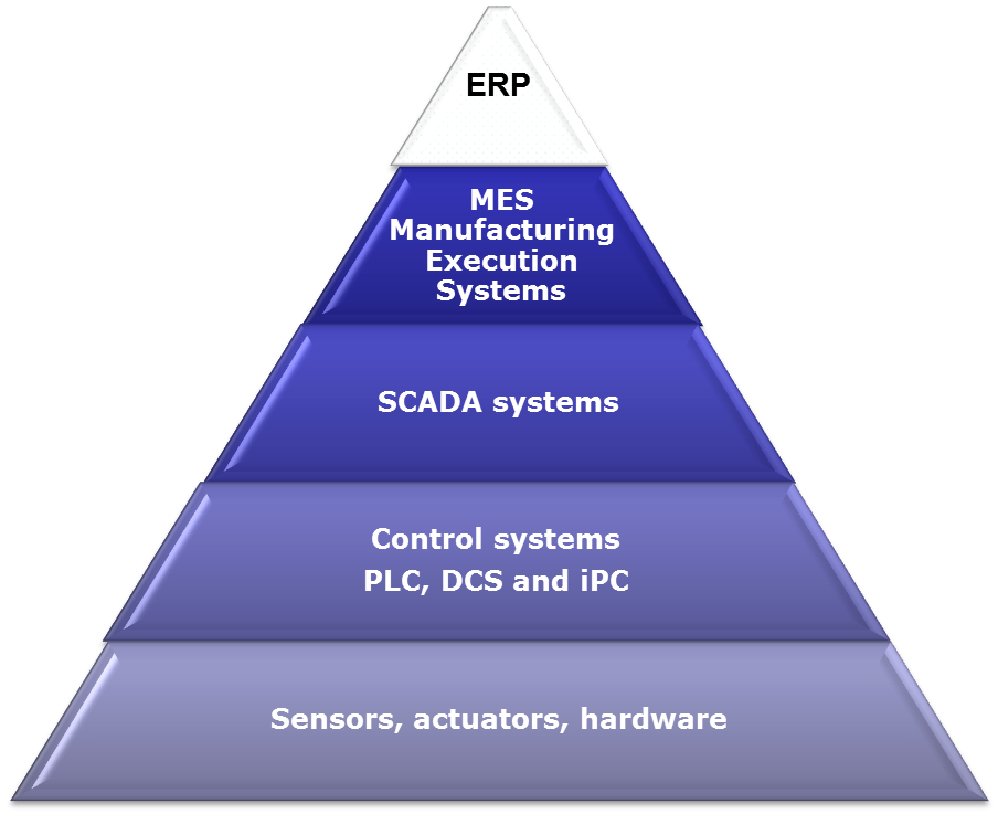 Automation pyramid.Sensors, actuators, plc, control system, scada system, manufacturing execution system, ERP system